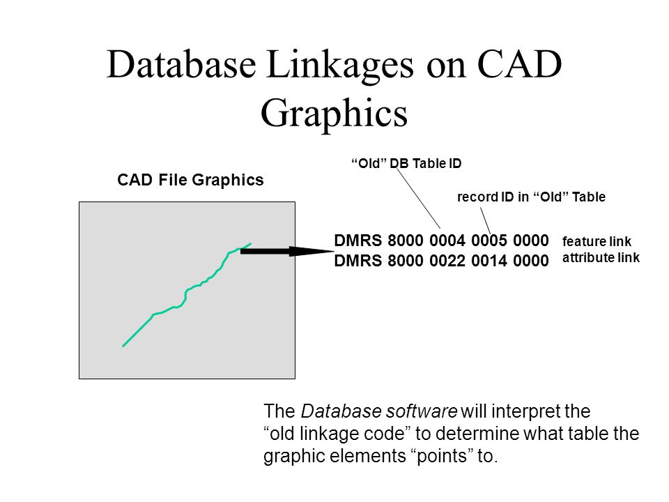 Database Linkages on CAD Graphics CAD File Graphics DMRS 8000 0004 0005 0000 DMRS 8000 0022 0014 0000 Old DB Table ID record ID in Old Table feature link attribute link The Database software will interpret the old linkage code to determine what table the graphic elements points to.