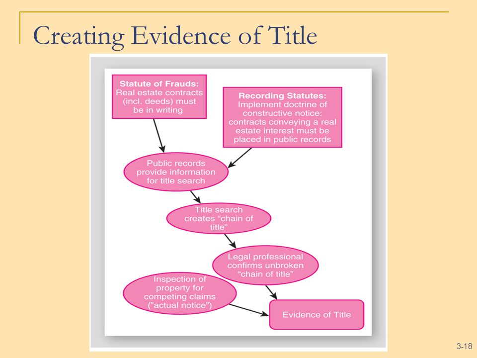 3-18 Creating Evidence of Title