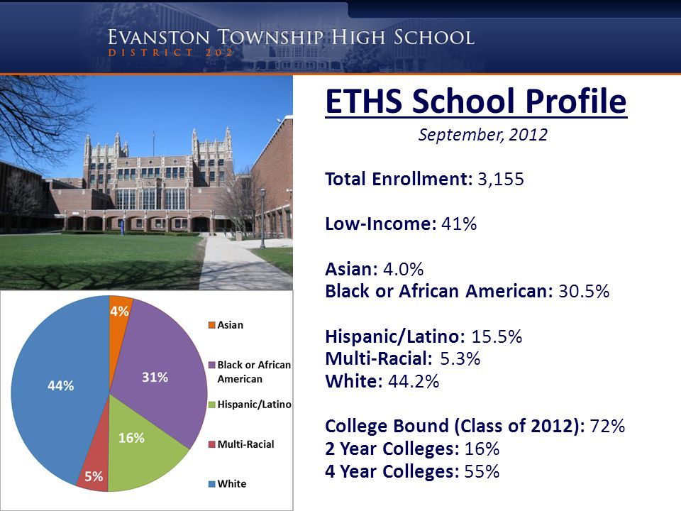 ETHS School Profile September, 2012 Total Enrollment: 3,155 Low-Income: 41% Asian: 4.0% Black or African American: 30.5% Hispanic/Latino: 15.5% Multi-
