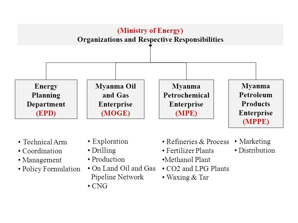 (Ministry of Energy) Organizations and Respective Responsibilities Energy Planning Department (EPD) Myanma Oil and Gas Enterprise (MOGE) Myanma Petroc