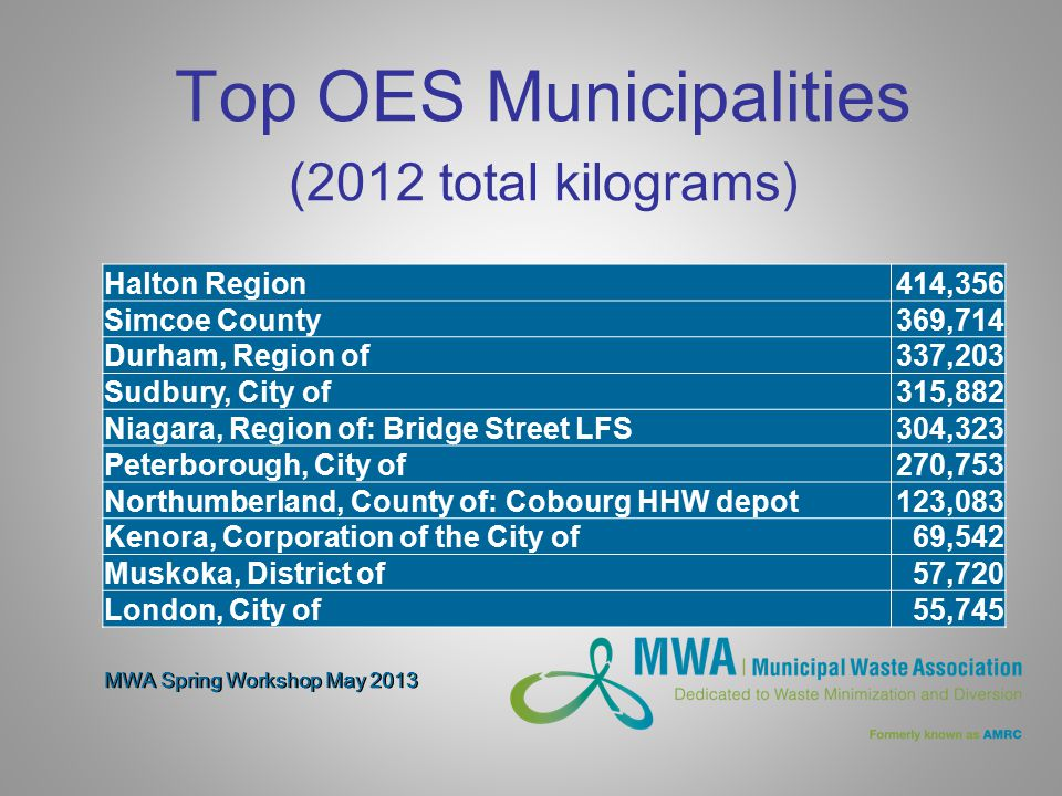 Top OES Municipalities (2012 total kilograms) Halton Region414,356 Simcoe County369,714 Durham, Region of337,203 Sudbury, City of315,882 Niagara, Region of: Bridge Street LFS304,323 Peterborough, City of270,753 Northumberland, County of: Cobourg HHW depot123,083 Kenora, Corporation of the City of69,542 Muskoka, District of57,720 London, City of55,745