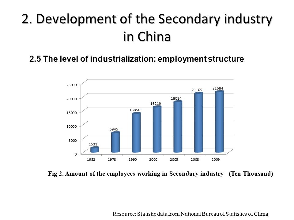 2. Development of the Secondary industry in China Resource: Statistic data from National Bureau of Statistics of China Fig 2. Amount of the employees