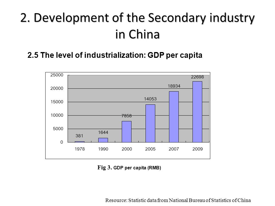 2. Development of the Secondary industry in China Resource: Statistic data from National Bureau of Statistics of China Fig 3. GDP per capita (RMB) 2.5