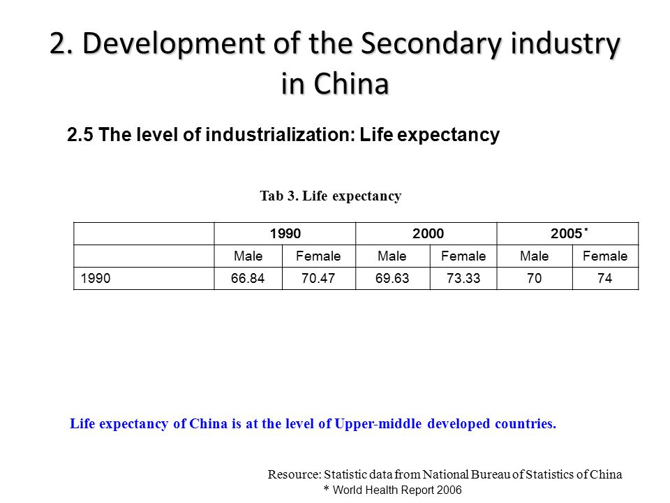 2. Development of the Secondary industry in China 1990 2000 2005 * MaleFemaleMaleFemaleMaleFemale 199066.8470.4769.6373.337074 Resource: Statistic dat