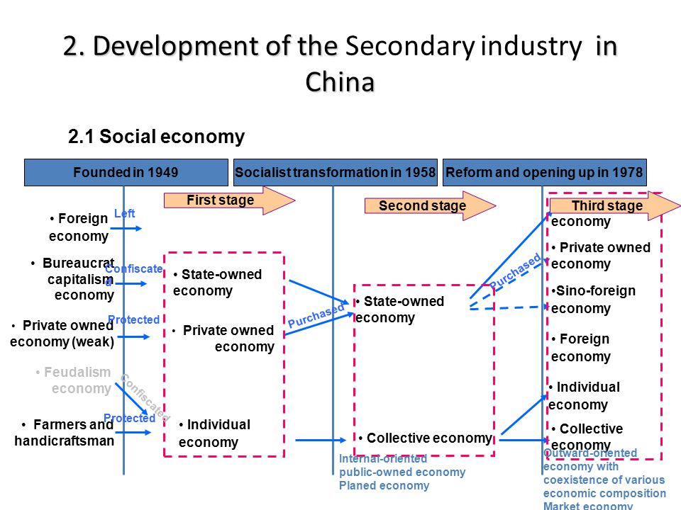 2.Development of the in China 2.