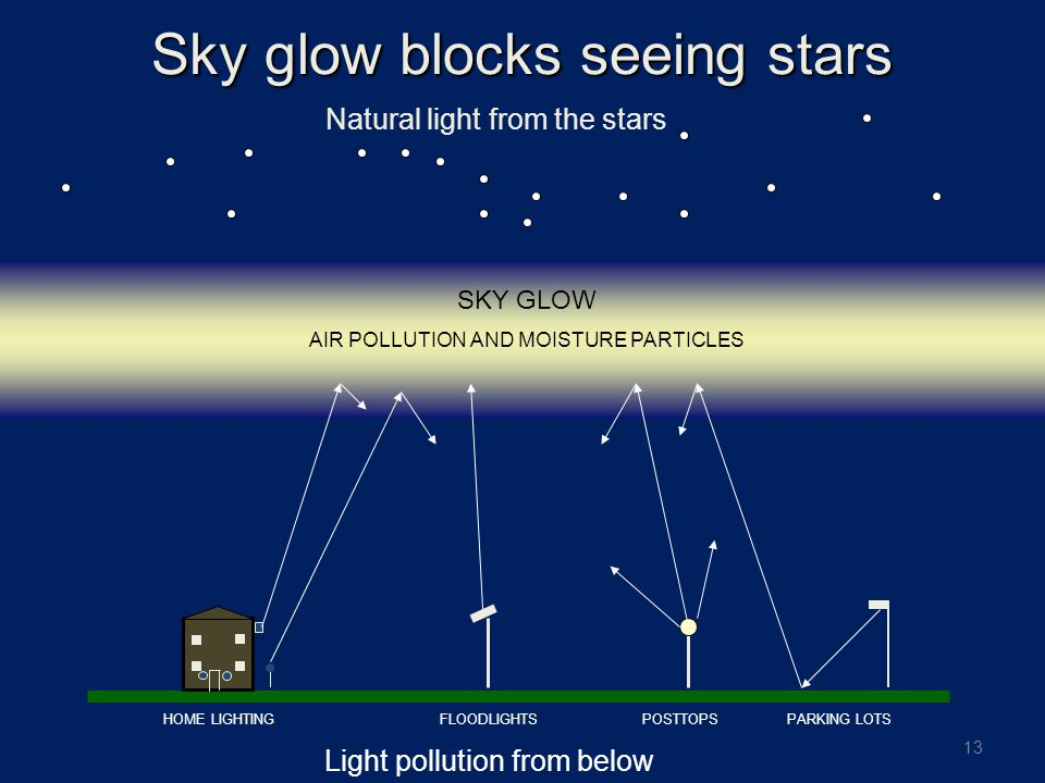 13 Sky glow blocks seeing stars Natural light from the stars Light pollution from below FLOODLIGHTSPOSTTOPSPARKING LOTSHOME LIGHTING SKY GLOW AIR POLLUTION AND MOISTURE PARTICLES