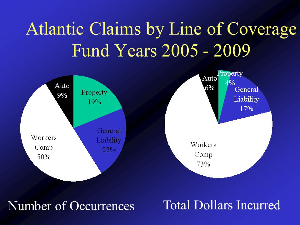 Atlantic Claims by Line of Coverage Fund Years 2005 - 2009 Number of Occurrences Total Dollars Incurred