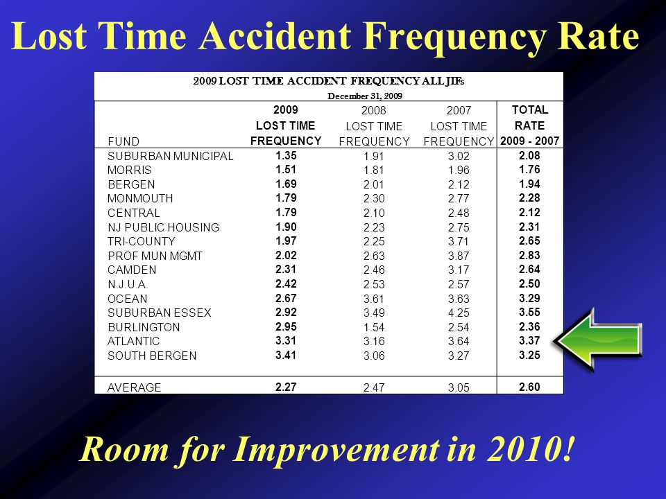 Lost Time Accident Frequency Rate 2009 LOST TIME ACCIDENT FREQUENCY ALL JIFs December 31, 2009 200920082007TOTAL LOST TIME RATE FUNDFREQUENCY 2009 - 2007 SUBURBAN MUNICIPAL1.351.913.022.08 MORRIS1.511.811.961.76 BERGEN1.692.012.121.94 MONMOUTH1.792.302.772.28 CENTRAL1.792.102.482.12 NJ PUBLIC HOUSING1.902.232.752.31 TRI-COUNTY1.972.253.712.65 PROF MUN MGMT2.022.633.872.83 CAMDEN2.312.463.172.64 N.J.U.A.2.422.532.572.50 OCEAN2.673.613.633.29 SUBURBAN ESSEX2.923.494.253.55 BURLINGTON2.951.542.542.36 ATLANTIC3.313.163.643.37 SOUTH BERGEN3.413.063.273.25 AVERAGE2.272.473.052.60 Room for Improvement in 2010!