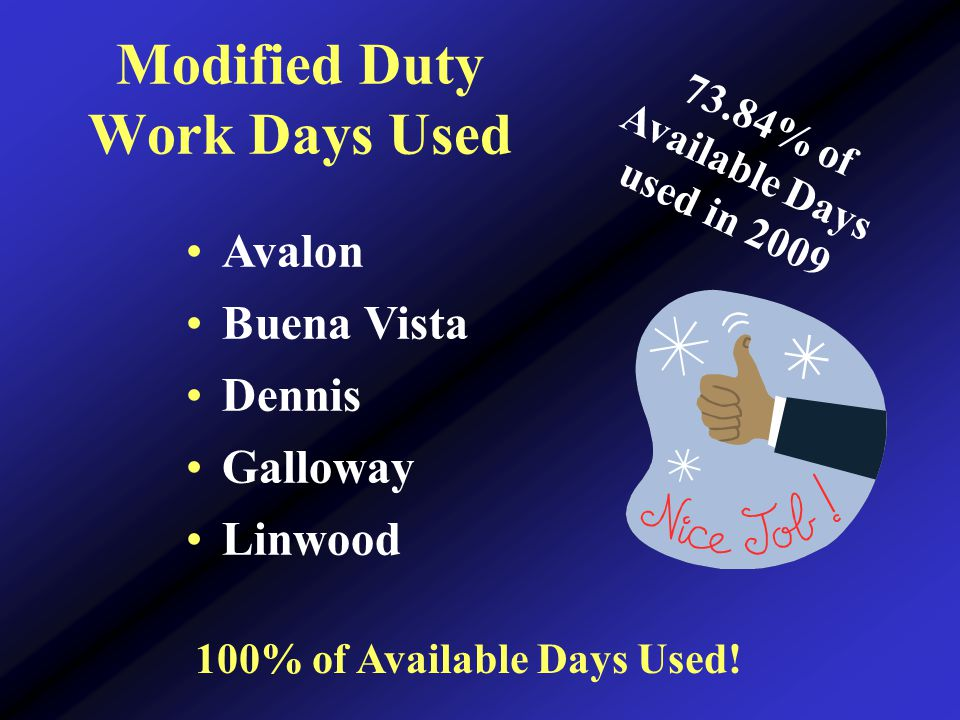 Modified Duty Work Days Used 100% of Available Days Used.