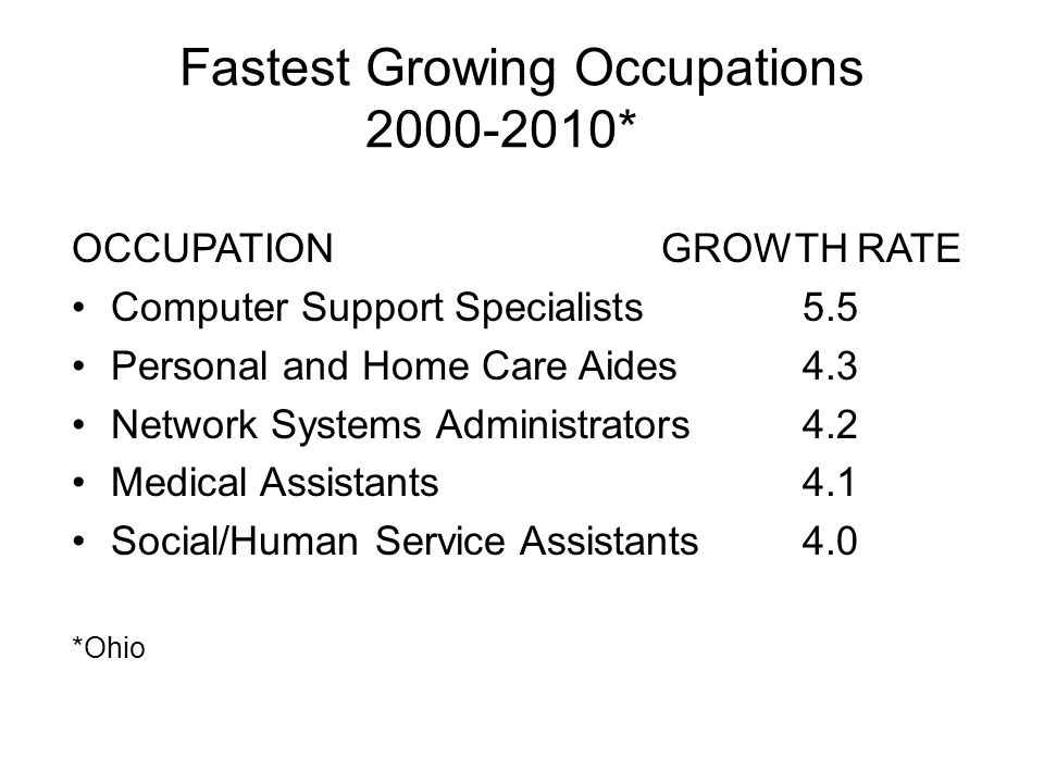 Fastest Growing Occupations 2000-2010* OCCUPATION GROWTH RATE Computer Support Specialists 5.5 Personal and Home Care Aides 4.3 Network Systems Administrators 4.2 Medical Assistants 4.1 Social/Human Service Assistants 4.0 *Ohio