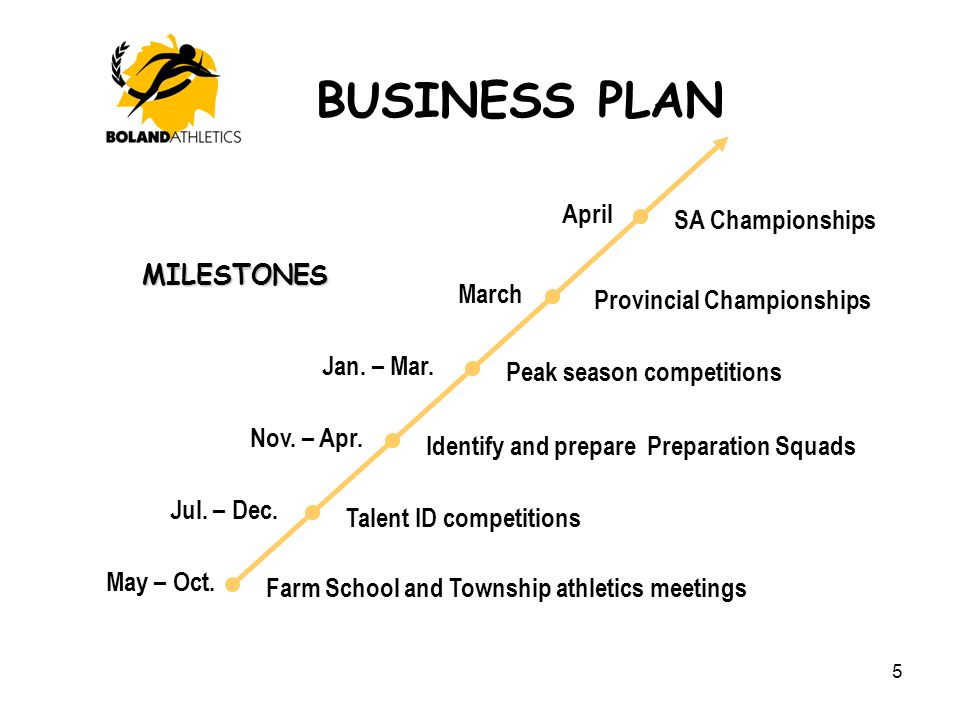 BUSINESS PLAN 5 MILESTONES May – Oct. Jul. – Dec. Nov. – Apr. Farm School and Township athletics meetings Talent ID competitions Identify and prepare