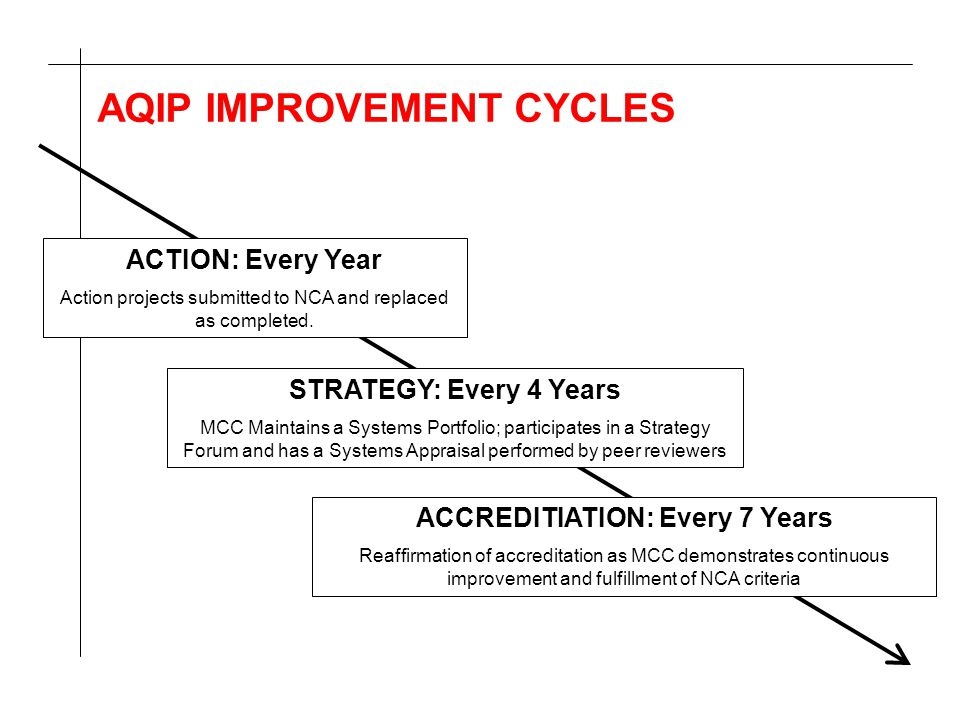 AQIP IMPROVEMENT CYCLES ACTION: Every Year Action projects submitted to NCA and replaced as completed. STRATEGY: Every 4 Years MCC Maintains a Systems