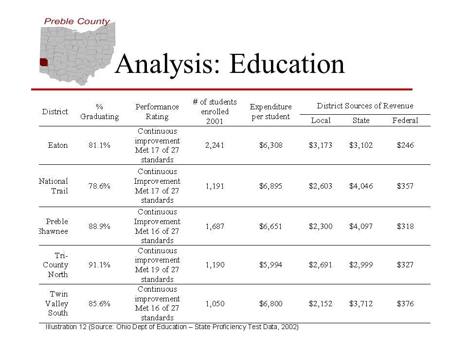 Analysis: Education