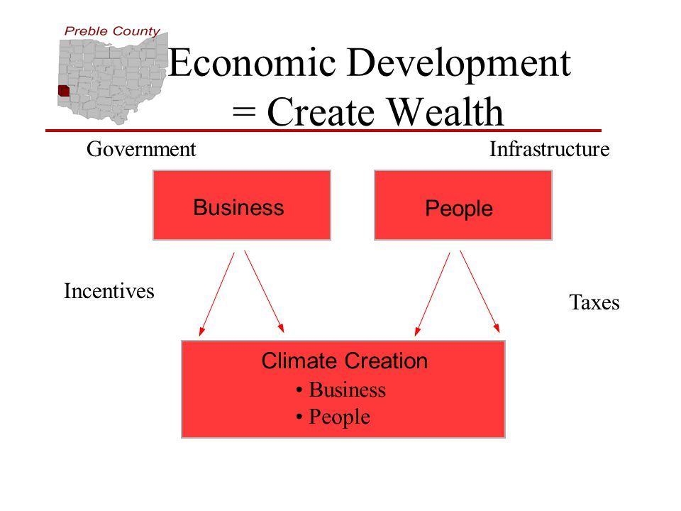 Economic Development = Create Wealth Climate Creation Business People Business Government Taxes Incentives Infrastructure