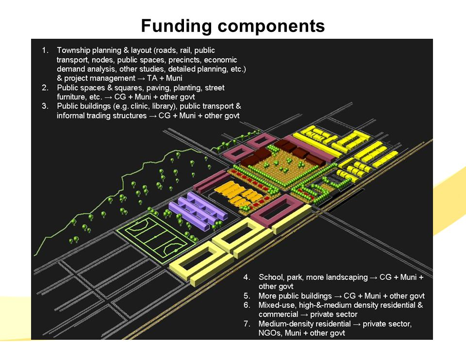 Funding components