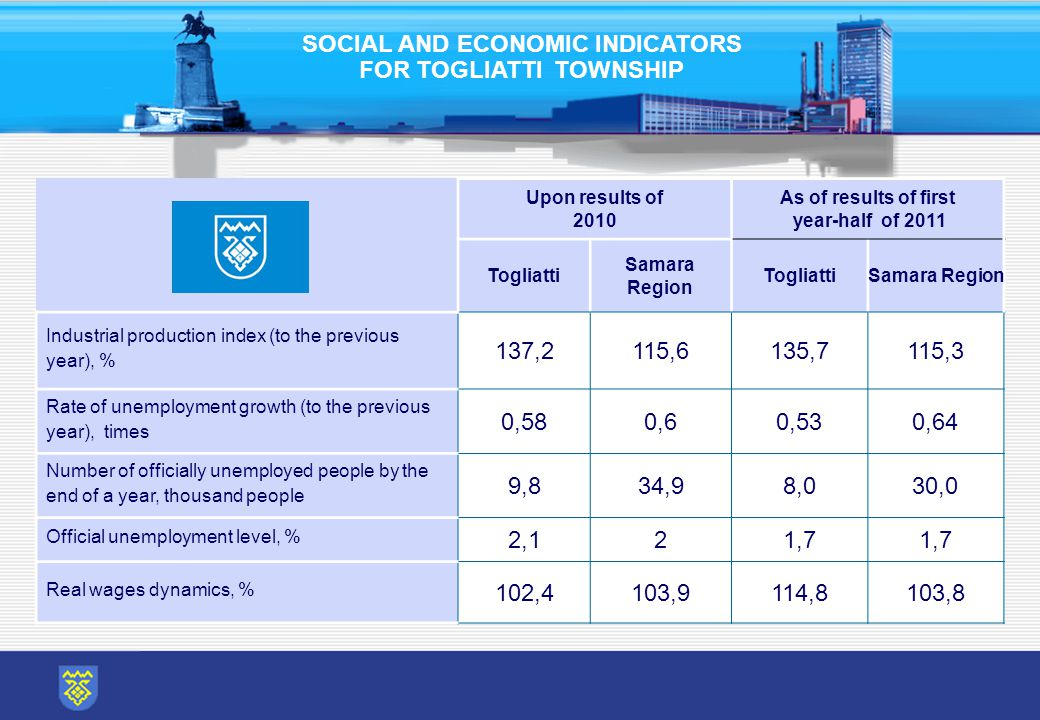 Upon results of 2010 As of results of first year-half of 2011 Togliatti Samara Region TogliattiSamara Region Industrial production index (to the previous year), % 137,2115,6135,7115,3 Rate of unemployment growth (to the previous year), times 0,580,60,60,530,530,64 Number of officially unemployed people by the end of a year, thousand people 9,89,834,98,030,0 Official unemployment level, % 2,12,121,7 Real wages dynamics, % 102,4103,9114,8103,8 SOCIAL AND ECONOMIC INDICATORS FOR TOGLIATTI TOWNSHIP