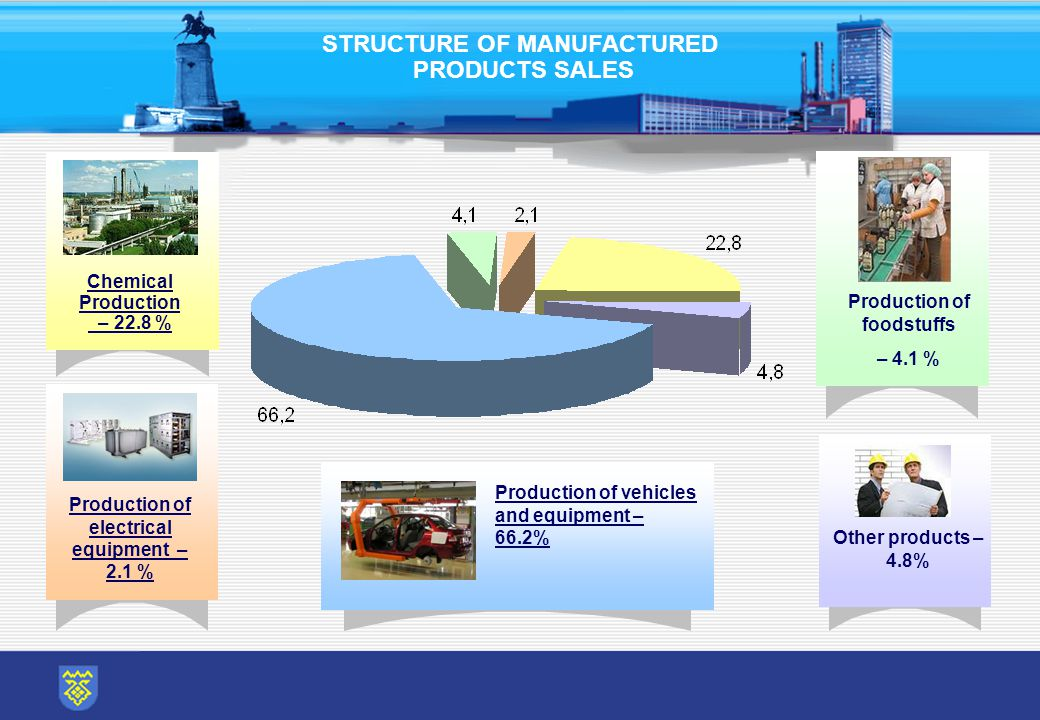 STRUCTURE OF MANUFACTURED PRODUCTS SALES Chemical Production – 22.8 % Production of electrical equipment – 2.1 % Production of vehicles and equipment – 66.2% Production of foodstuffs – 4.1 % Other products – 4.8%