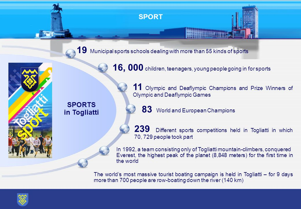SPORT SPORTS in Togliatti 19 Municipal sports schools dealing with more than 55 kinds of sports 83 World and European Champions 11 Olympic and Deaflympic Champions and Prize Winners of Olympic and Deaflympic Games 16, 000 children, teenagers, young people going in for sports In 1992, a team consisting only of Togliatti mountain-climbers, conquered Everest, the highest peak of the planet (8,848 meters) for the first time in the world 239 Different sports competitions held in Togliatti in which 70, 729 people took part The world's most massive tourist boating campaign is held in Togliatti – for 9 days more than 700 people are row-boating down the river (140 km)