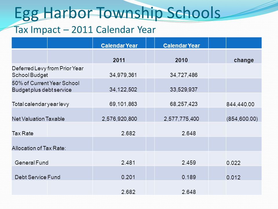Egg Harbor Township Schools Tax Impact – 2011 Calendar Year Calendar Year 2011 2010change Deferred Levy from Prior Year School Budget 34,979,361 34,72