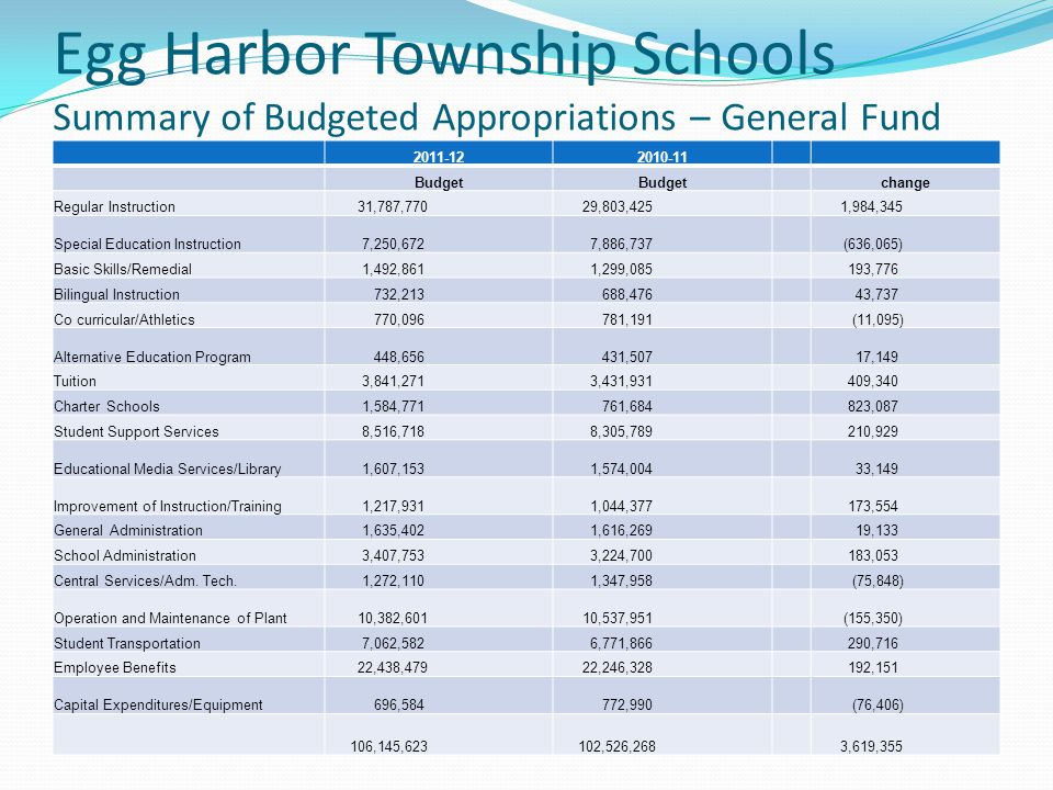 Egg Harbor Township Schools Summary of Budgeted Appropriations – General Fund 2011-122010-11 Budget change Regular Instruction 31,787,770 29,803,425 1