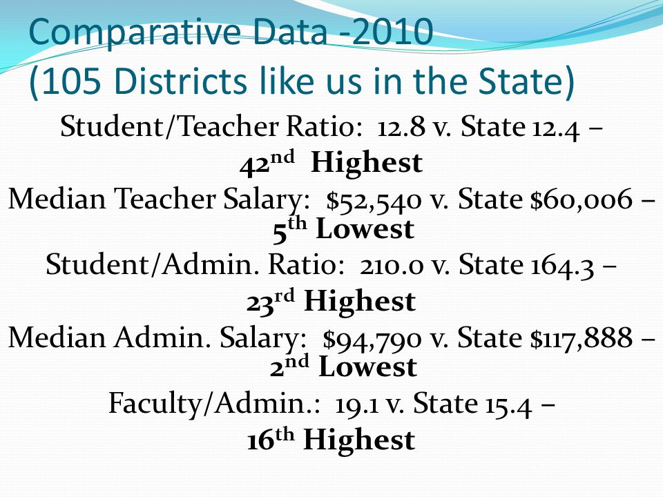 Comparative Data -2010 (105 Districts like us in the State) Student/Teacher Ratio: 12.8 v.