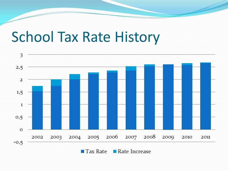 School Tax Rate History