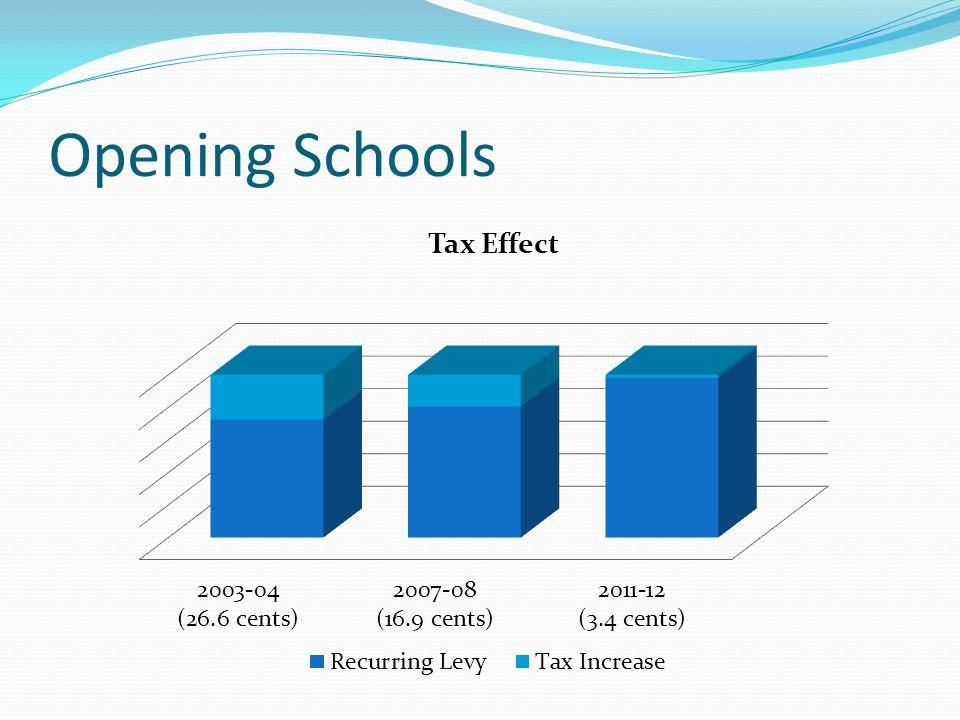 Opening Schools