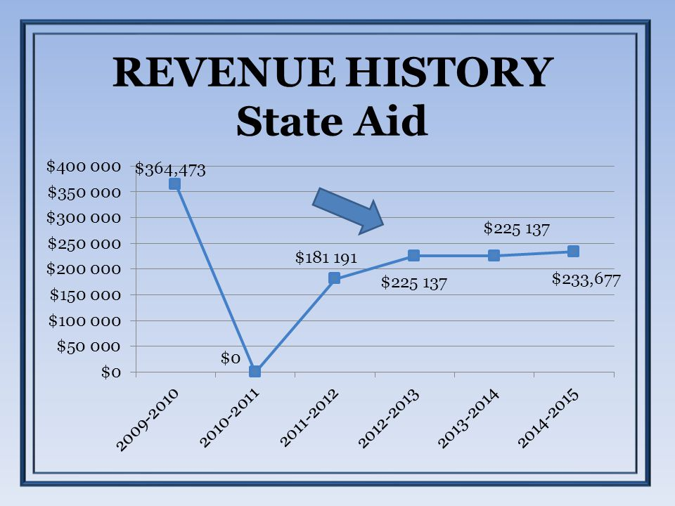REVENUE HISTORY State Aid