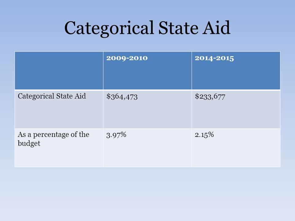 Categorical State Aid 2009-20102014-2015 Categorical State Aid$364,473$233,677 As a percentage of the budget 3.97%2.15%
