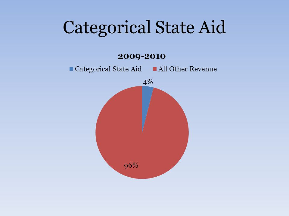 Categorical State Aid