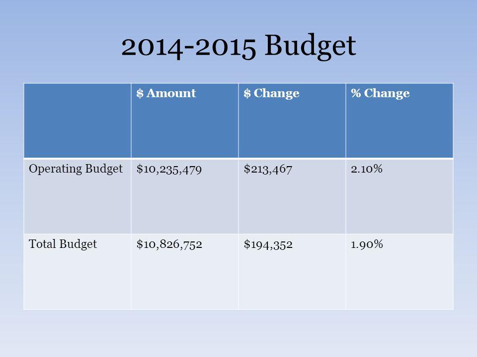 2014-2015 Budget $ Amount$ Change% Change Operating Budget$10,235,479$213,4672.10% Total Budget$10,826,752$194,3521.90%