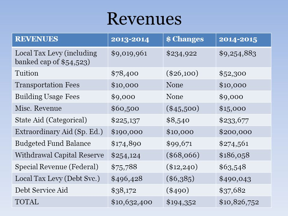 Revenues REVENUES2013-2014$ Changes2014-2015 Local Tax Levy (including banked cap of $54,523) $9,019,961$234,922$9,254,883 Tuition$78,400($26,100)$52,