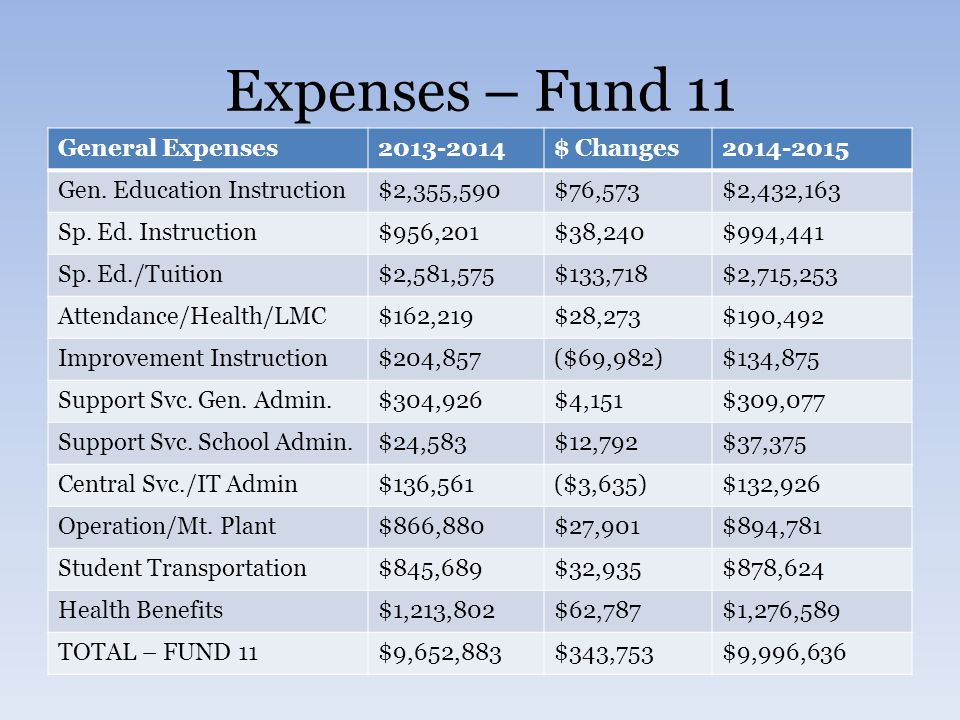 Expenses – Fund 11 General Expenses2013-2014$ Changes2014-2015 Gen. Education Instruction$2,355,590$76,573$2,432,163 Sp. Ed. Instruction$956,201$38,24