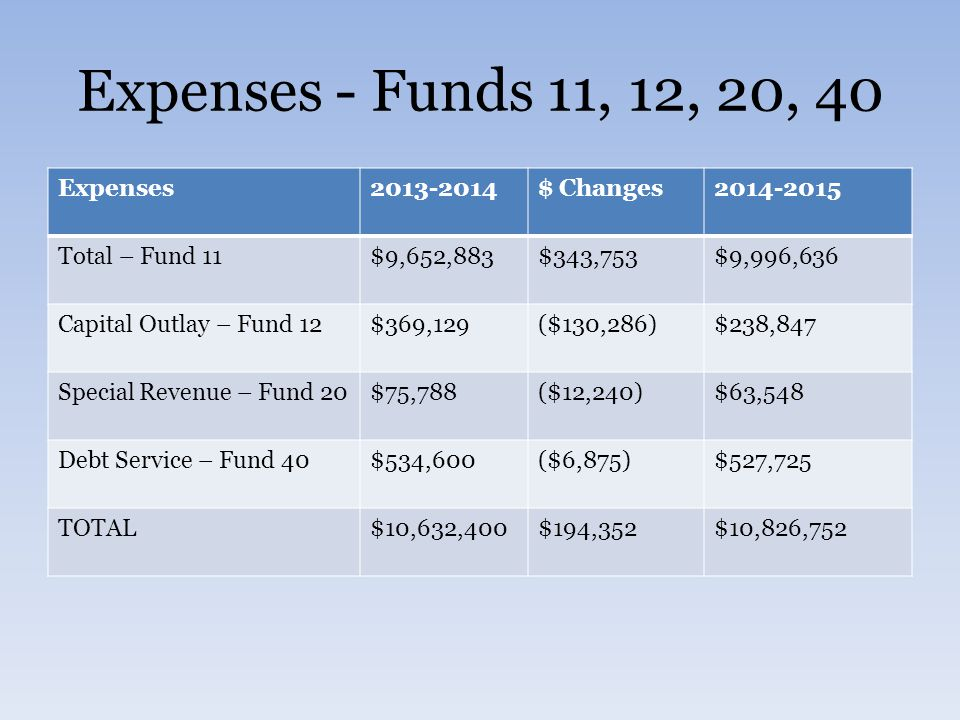 Expenses - Funds 11, 12, 20, 40 Expenses2013-2014$ Changes2014-2015 Total – Fund 11$9,652,883$343,753$9,996,636 Capital Outlay – Fund 12$369,129($130,