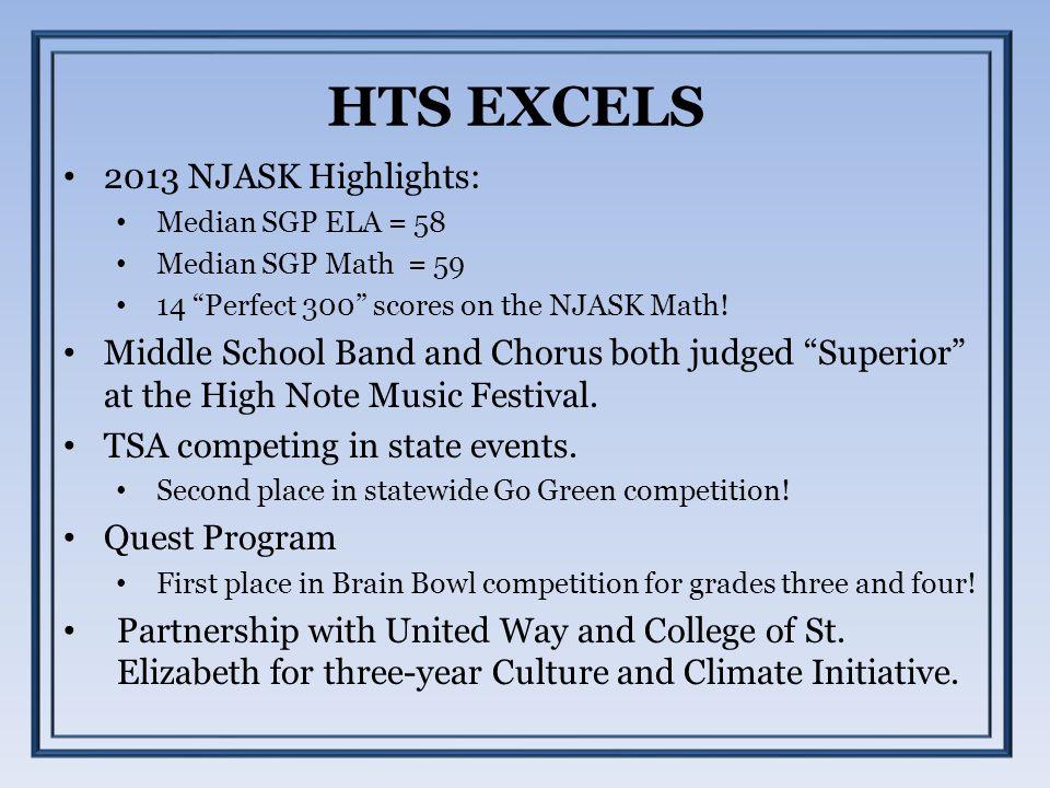 "HTS EXCELS 2013 NJASK Highlights: Median SGP ELA = 58 Median SGP Math = 59 14 ""Perfect 300"" scores on the NJASK Math! Middle School Band and Chorus bo"