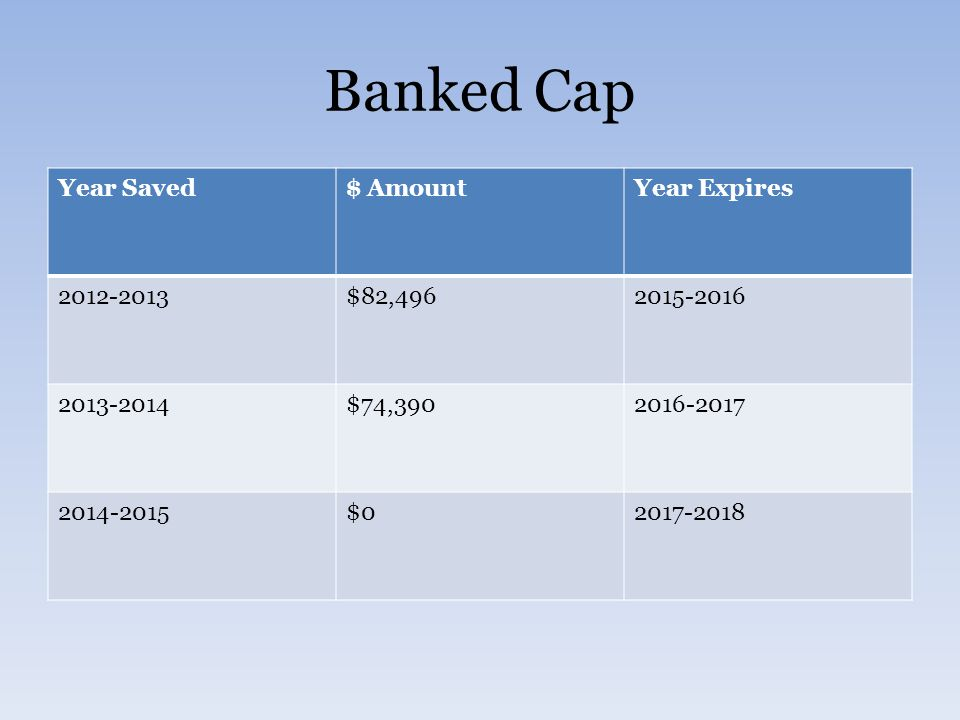 Banked Cap Year Saved$ AmountYear Expires 2012-2013$82,4962015-2016 2013-2014$74,3902016-2017 2014-2015$02017-2018