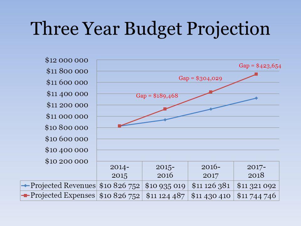 Three Year Budget Projection Gap = $189,468 Gap = $304,029