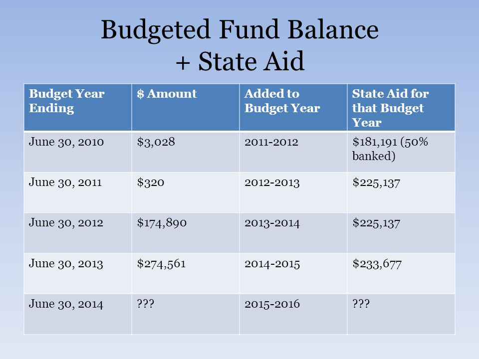 Budgeted Fund Balance + State Aid Budget Year Ending $ AmountAdded to Budget Year State Aid for that Budget Year June 30, 2010$3,0282011-2012$181,191 (50% banked) June 30, 2011$3202012-2013$225,137 June 30, 2012$174,8902013-2014$225,137 June 30, 2013$274,5612014-2015$233,677 June 30, 2014???2015-2016???