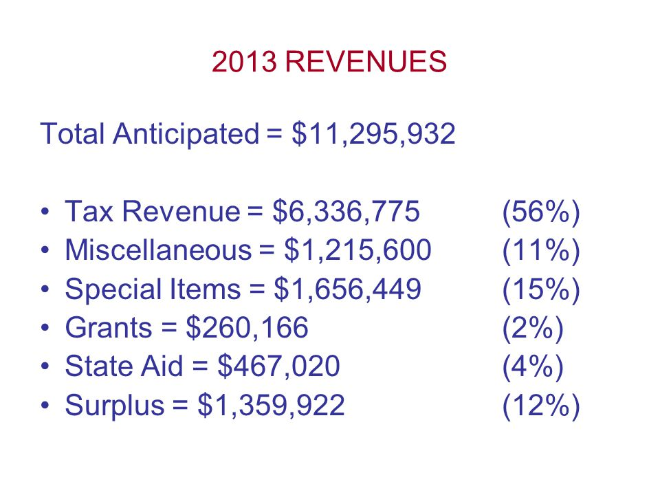 2013 REVENUES Total Anticipated = $11,295,932 Tax Revenue = $6,336,775(56%) Miscellaneous = $1,215,600(11%) Special Items = $1,656,449(15%) Grants = $