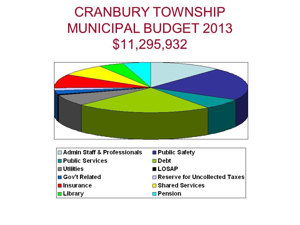 CRANBURY TOWNSHIP MUNICIPAL BUDGET 2013 $11,295,932