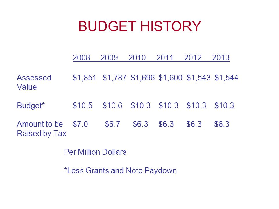 BUDGET HISTORY 2008 2009 2010 2011 2012 2013 Assessed $1,851 $1,787 $1,696 $1,600 $1,543 $1,544 Value Budget*$10.5 $10.6 $10.3 $10.3 $10.3 $10.3 Amount to be $7.0 $6.7 $6.3 $6.3 $6.3 $6.3 Raised by Tax Per Million Dollars *Less Grants and Note Paydown