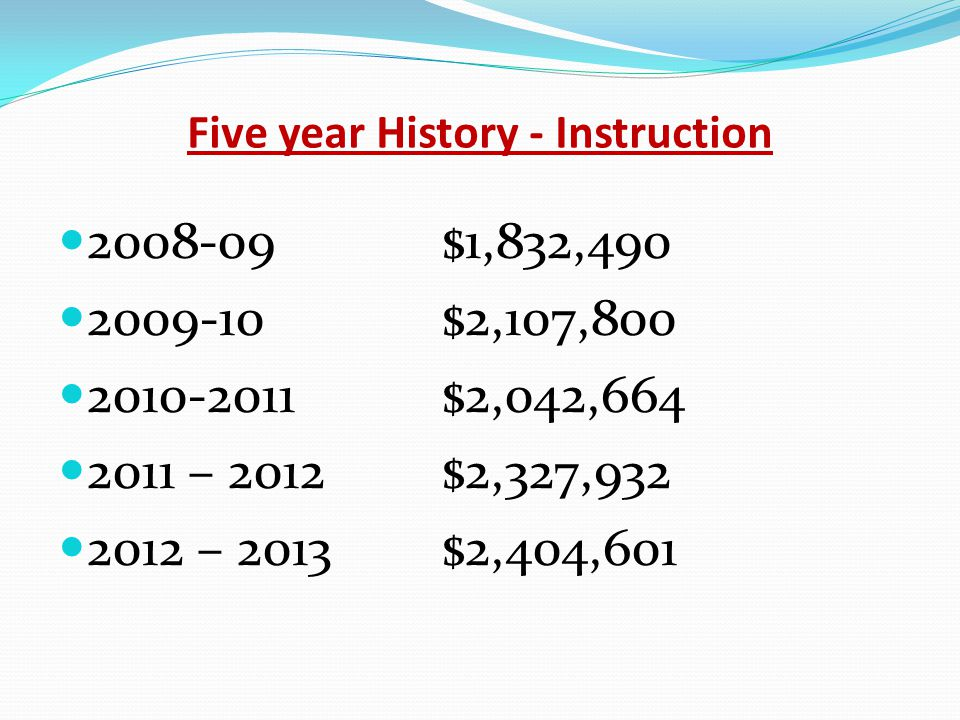 Five year History - Instruction 2008-09$1,832,490 2009-10$2,107,800 2010-2011$2,042,664 2011 – 2012$2,327,932 2012 – 2013$2,404,601