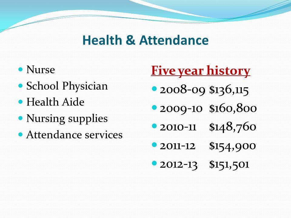 Health & Attendance Nurse School Physician Health Aide Nursing supplies Attendance services Five year history 2008-09$136,115 2009-10$160,800 2010-11$