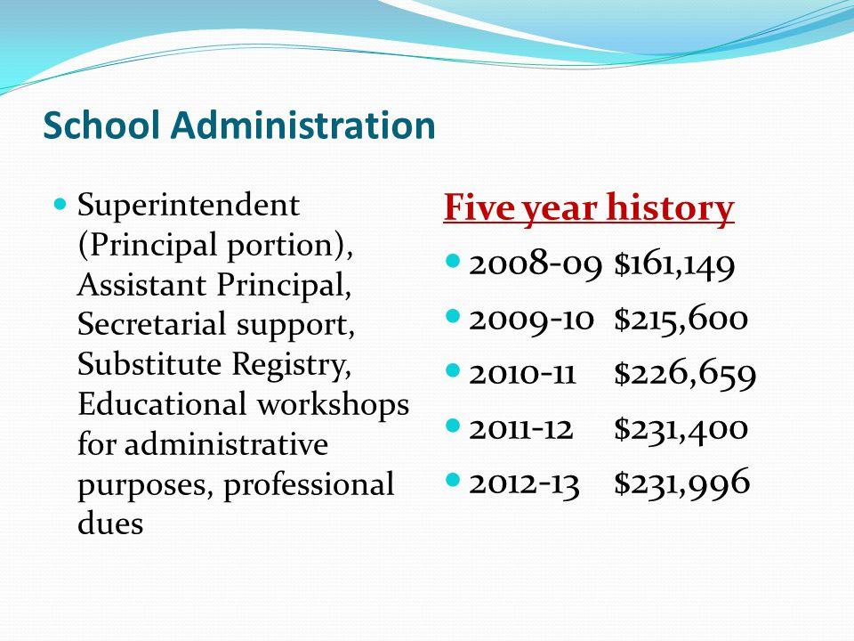 School Administration Superintendent (Principal portion), Assistant Principal, Secretarial support, Substitute Registry, Educational workshops for adm