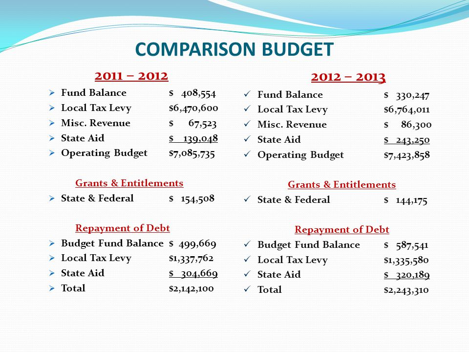 COMPARISON BUDGET 2011 – 2012  Fund Balance$ 408,554  Local Tax Levy$6,470,600  Misc. Revenue$ 67,523  State Aid$ 139,048  Operating Budget$7,085