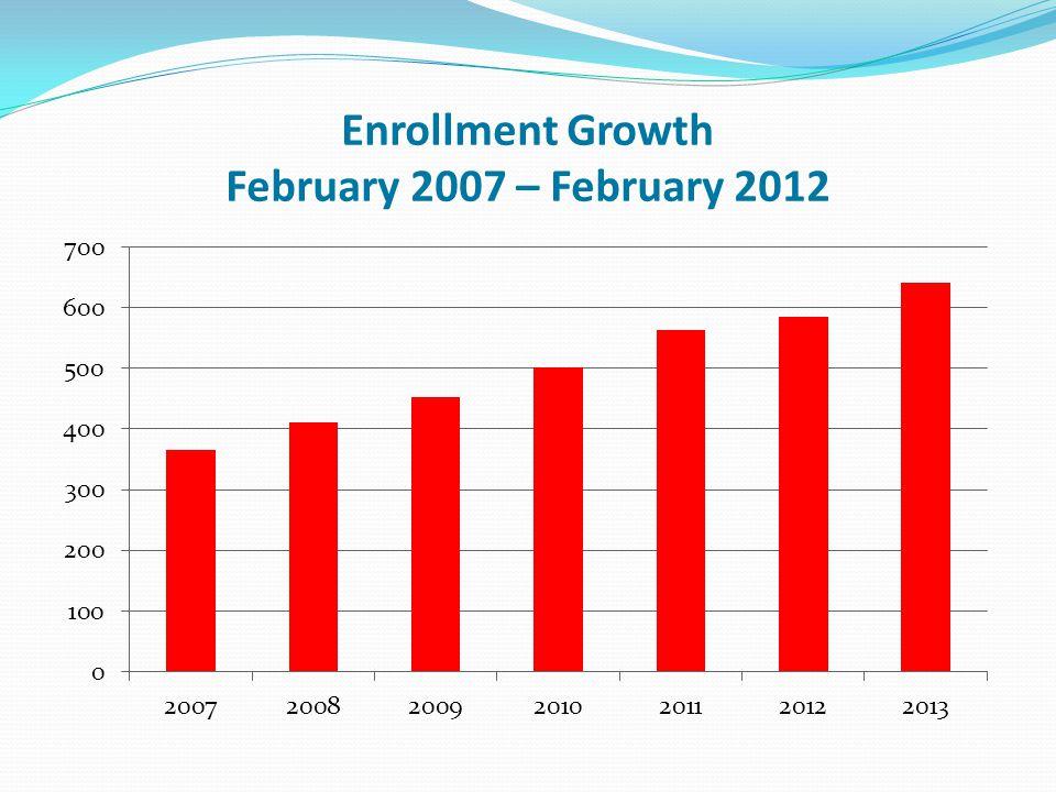 Enrollment Growth February 2007 – February 2012