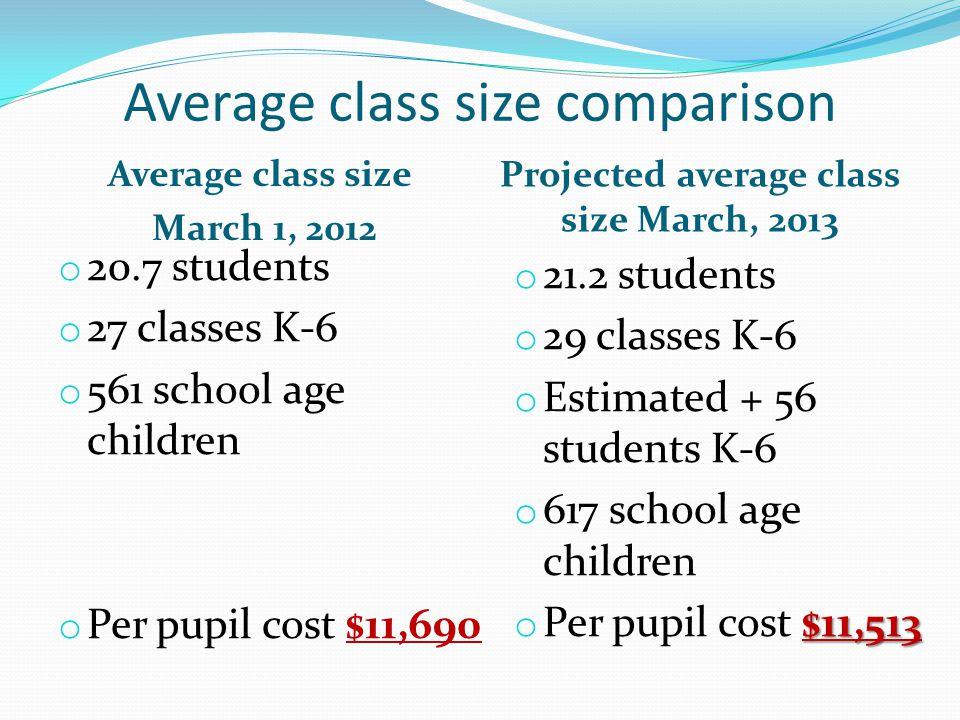 Average class size comparison Average class size March 1, 2012 Projected average class size March, 2013 o 20.7 students o 27 classes K-6 o 561 school