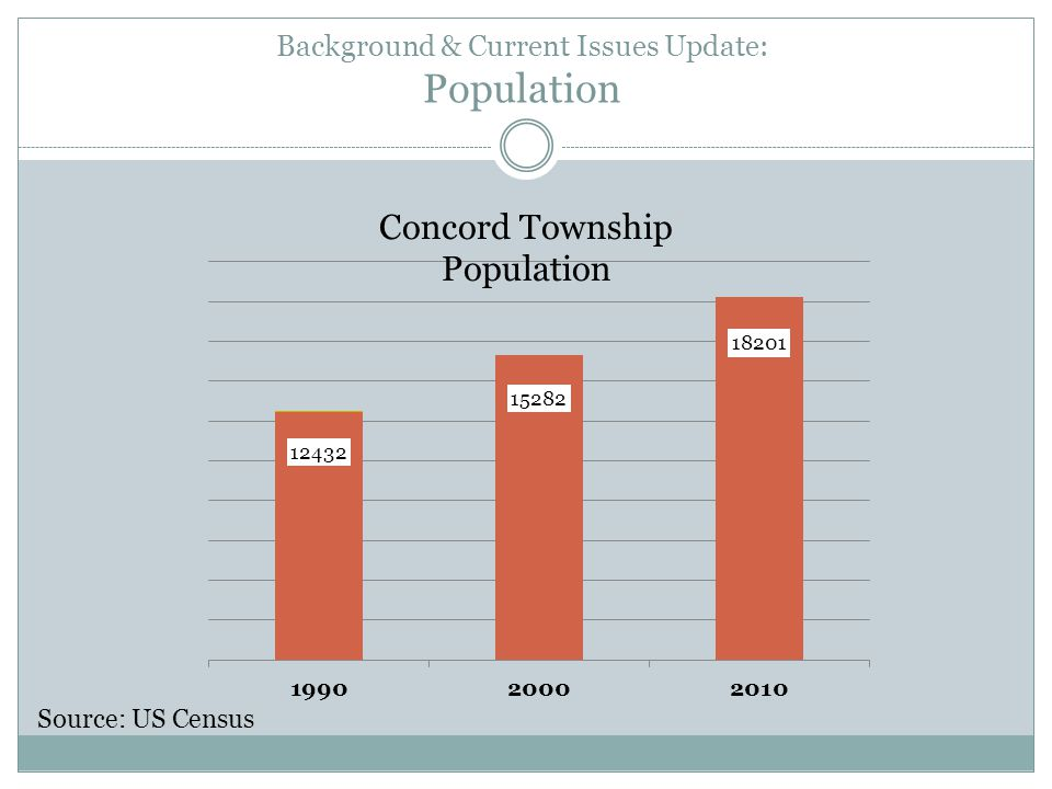 Background & Current Issues Update: Population Concord Township Population Source: US Census