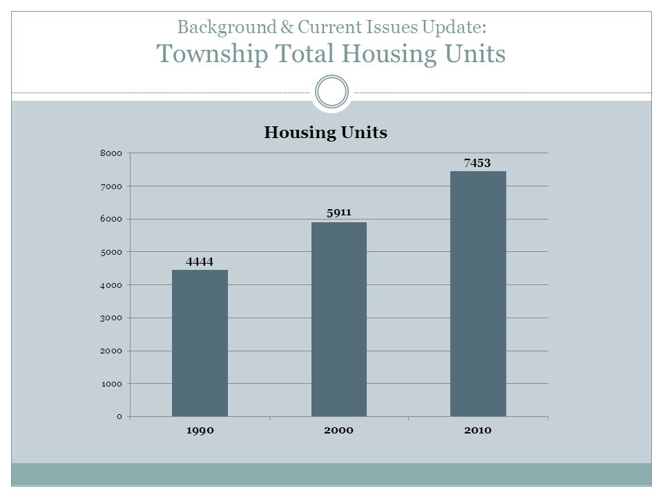 Background & Current Issues Update: Township Total Housing Units