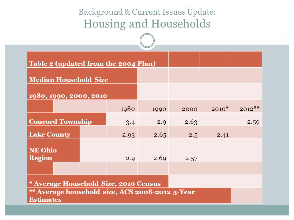 Background & Current Issues Update: Housing and Households Table 2 (updated from the 2004 Plan) Median Household Size 1980, 1990, 2000, 2010 1980199020002010*2012** Concord Township3.42.92.63 2.59 Lake County2.932.652.52.41 NE Ohio Region2.92.692.57 * Average Household Size, 2010 Census ** Average household size, ACS 2008-2012 5-Year Estimates